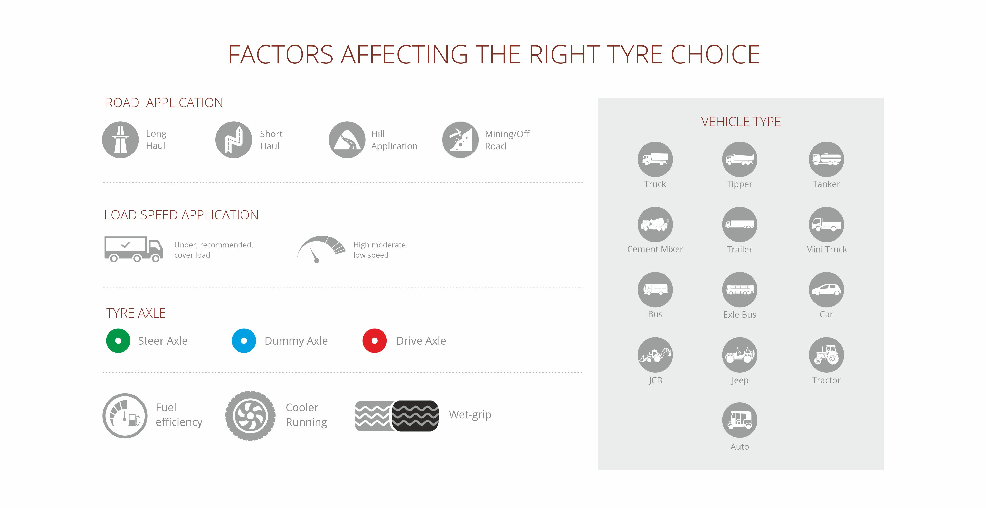 Factors of truck tyre choice